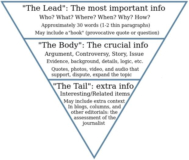 La pyramide inversée de rédaction Web, par Christopher Schwartz